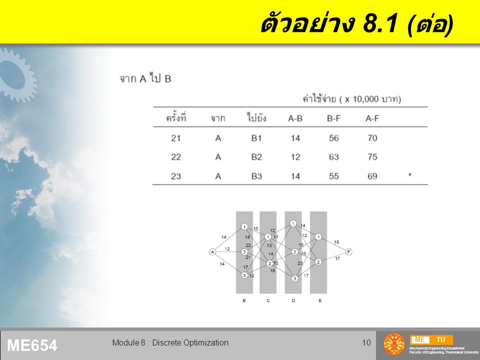 METU Mechanical Engineering Department Faculty of Engineering, Thammasat University ME654 Module 8 : Discrete Optimization10 ตัวอย่าง 8.1 ( ต่อ )