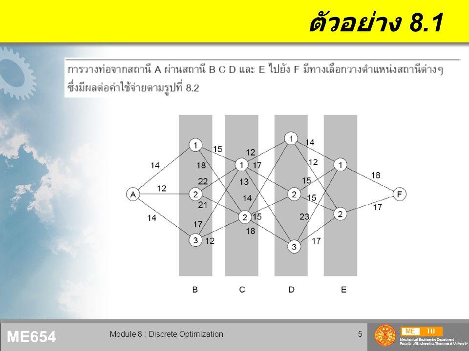 METU Mechanical Engineering Department Faculty of Engineering, Thammasat University ME654 Module 8 : Discrete Optimization6 ตัวอย่าง 8.1 ( ต่อ )