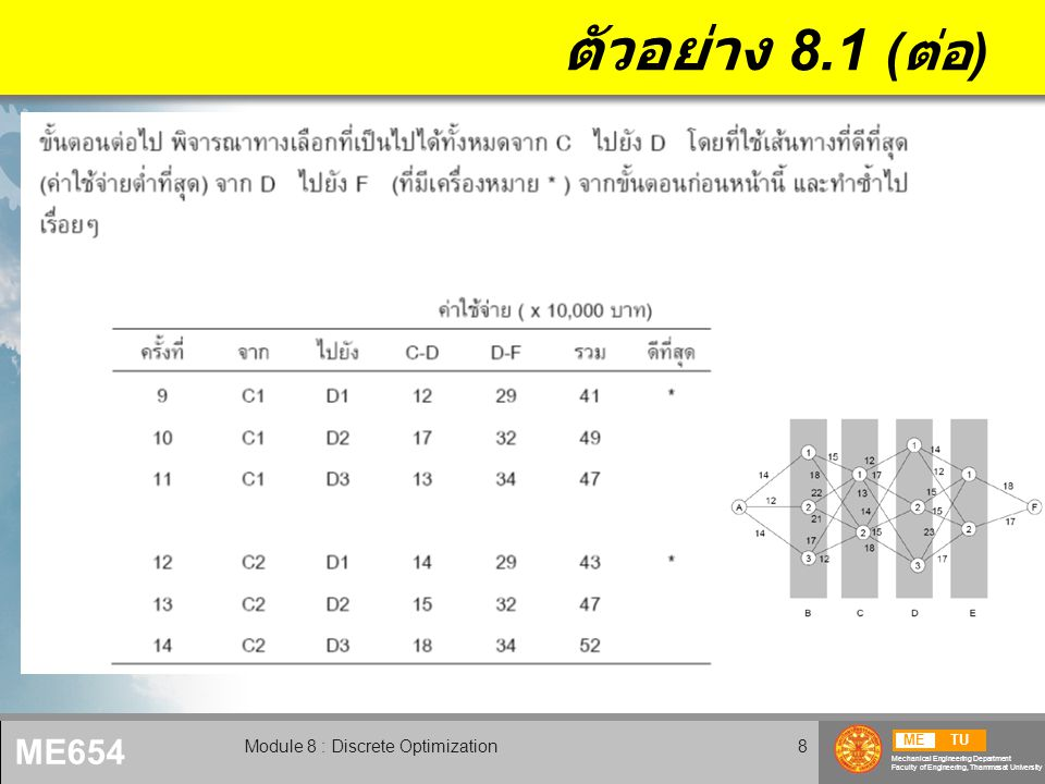 METU Mechanical Engineering Department Faculty of Engineering, Thammasat University ME654 Module 8 : Discrete Optimization9 ตัวอย่าง 8.1 ( ต่อ )