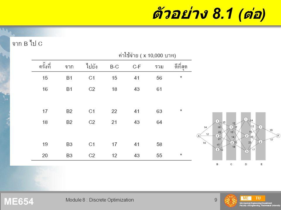 METU Mechanical Engineering Department Faculty of Engineering, Thammasat University ME654 Module 8 : Discrete Optimization10 ตัวอย่าง 8.1 ( ต่อ )