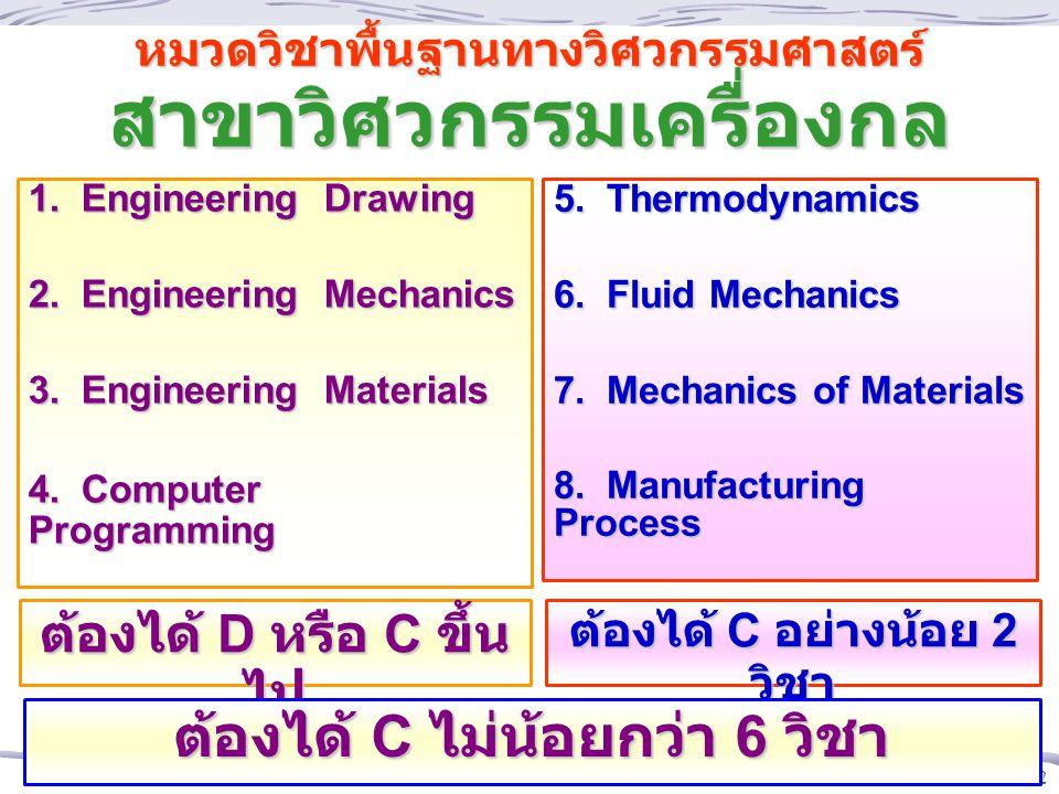 12 หมวดวิชาพื้นฐานทางวิศวกรรมศาสตร์ สาขาวิศวกรรมเครื่องกล 1.