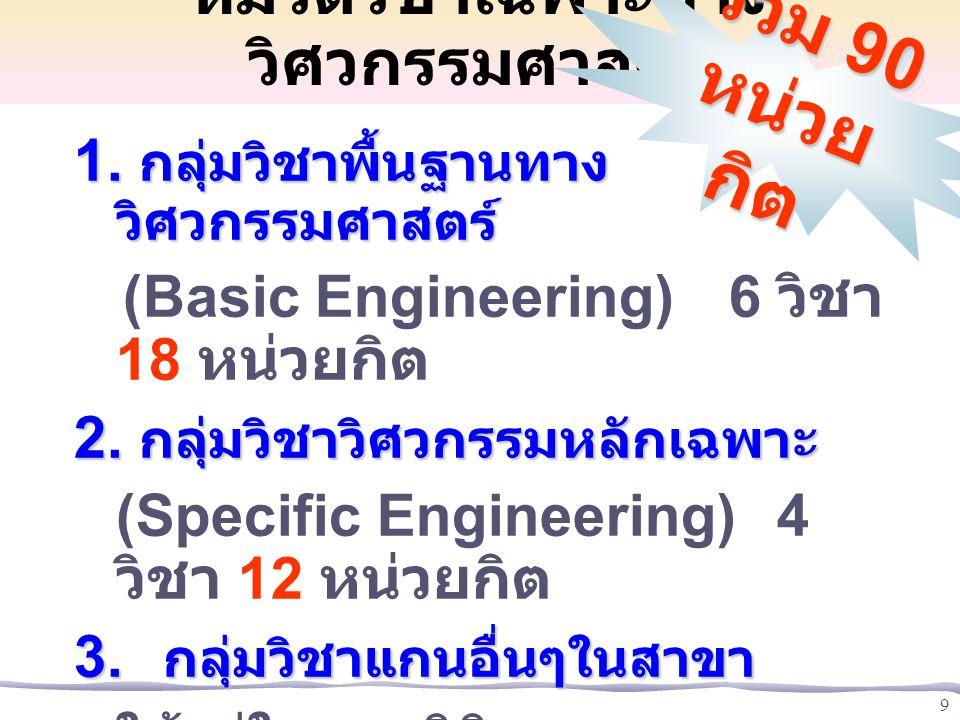 10 - วิชาเลือก  - วิชาบังคับ  3 กลุ่มวิชาชีพ  2 กลุ่มวิชาวิศวกรรมพื้นฐาน  1 กลุ่มวิชาแกน   หมวดวิชาเฉพาะ  กลุ่มวิชาวิทยาศาสตร์ และ คณิตศาสตร์ หน่วยกิต (ME/MtE) หลักสูตรวิศวกรรมเครื่องกล / เม คาทรอนิกส์ 2546