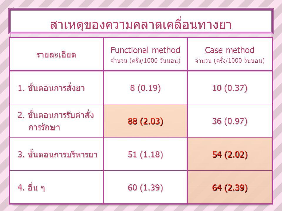สาเหตุของความคลาดเคลื่อนทางยารายละเอียด Functional method จำนวน (ครั้ง/1000 วันนอน) Case method จำนวน (ครั้ง/1000 วันนอน) 1. ขั้นตอนการสั่งยา 8 (0.19)