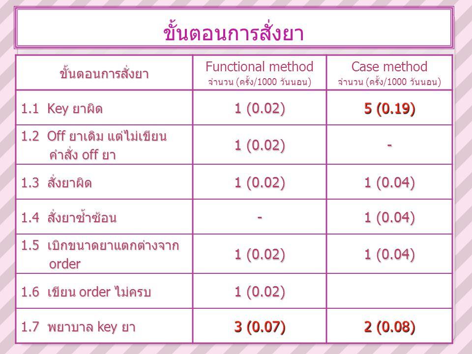 ขั้นตอนการสั่งยาขั้นตอนการสั่งยา Functional method จำนวน (ครั้ง/1000 วันนอน) Case method จำนวน (ครั้ง/1000 วันนอน) 1.1 Key ยาผิด 1 (0.02) 5 (0.19) 1.2
