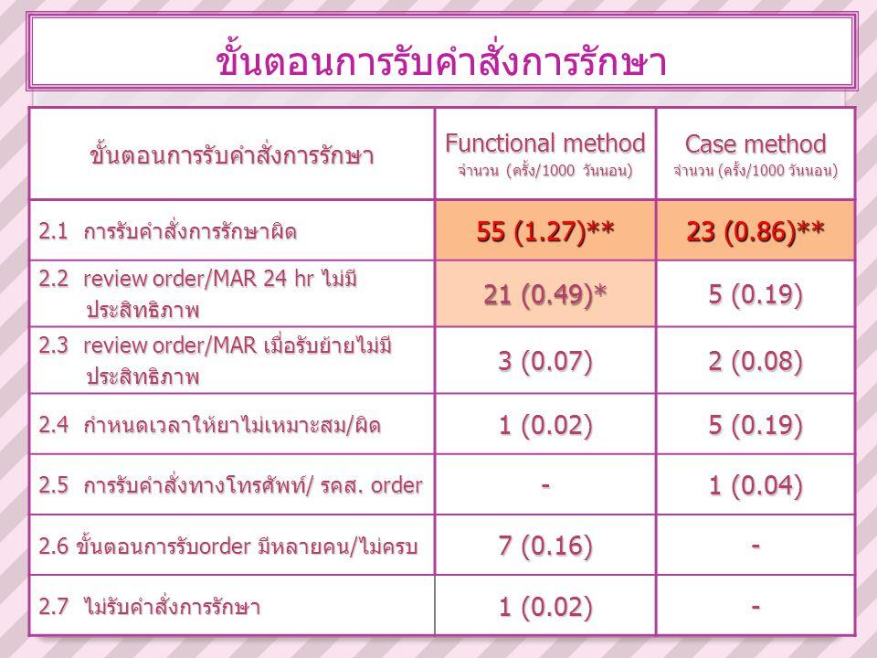ขั้นตอนการรับคำสั่งการรักษาขั้นตอนการรับคำสั่งการรักษา Functional method จำนวน (ครั้ง/1000 วันนอน) Case method จำนวน (ครั้ง/1000 วันนอน) 2.1 การรับคำส