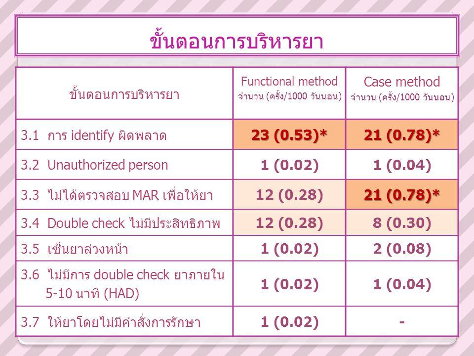 ขั้นตอนการบริหารยา Functional method จำนวน (ครั้ง/1000 วันนอน) Case method จำนวน (ครั้ง/1000 วันนอน) 3.1 การ identify ผิดพลาด 23 (0.53)* 21 (0.78)* 3.