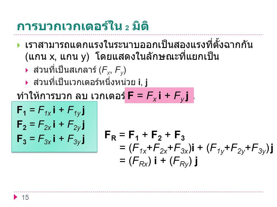 การบวกเวกเตอร์ใน 2 มิติ 15  เราสามารถแตกแรงในระนาบออกเป็นสองแรงที่ตั้งฉากกัน ( แกน x, แกน y) โดยแสดงในลักษณะที่แยกเป็น  ส่วนที่เป็นสเกลาร์ (F x, F y