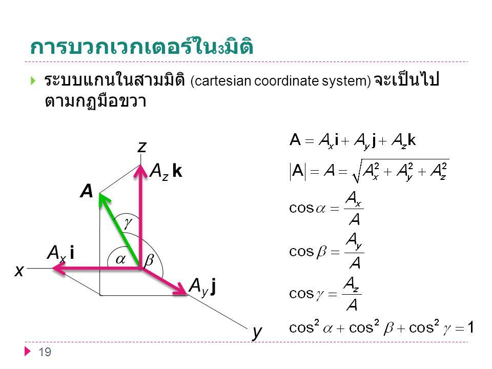 การบวกเวกเตอร์ใน 3 มิติ 19  ระบบแกนในสามมิติ (cartesian coordinate system) จะเป็นไป ตามกฏมือขวา x y z    A A x i A y j A z k