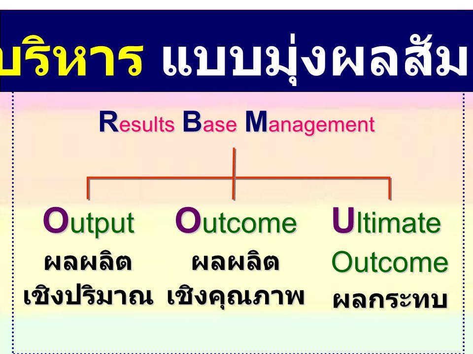 การบริหาร แบบมุ่งผลสัมฤทธิ์ Results Base Management Output ผลผลิต เชิงปริมาณ Ultimate Outcome ผลกระทบ Outcome ผลผลิต เชิงคุณภาพ