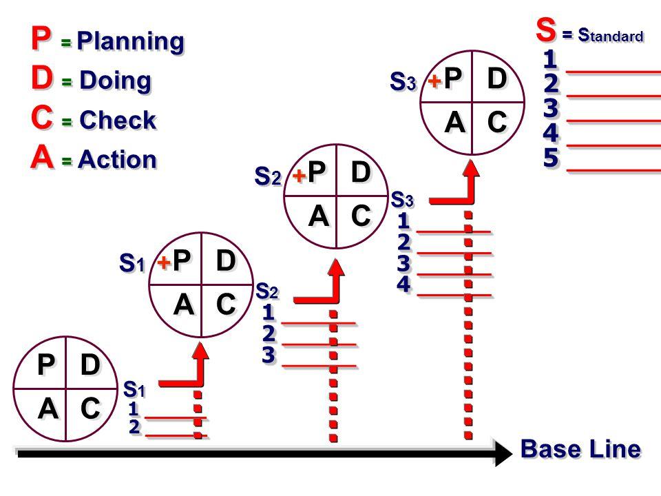 P P A A C C D D Base Line P P A A C C D D P P A A C C D D P P A A C C D D S = S tandard 1 ________ 1 ________ 2 ________ 2 ________ 3 ________ 3 ________ 4 ________ 4 ________ 5 ________ 5 ________ S = S tandard 1 ________ 1 ________ 2 ________ 2 ________ 3 ________ 3 ________ 4 ________ 4 ________ 5 ________ 5 ________ S 1 1 ______ 1 ______ 2 ______ 2 ______ S 1 1 ______ 1 ______ 2 ______ 2 ______ S 3 1 ______ 1 ______ 2 ______ 2 ______ 3 ______ 3 ______ 4 ______ 4 ______ S 3 1 ______ 1 ______ 2 ______ 2 ______ 3 ______ 3 ______ 4 ______ 4 ______ S 2 1 ______ 1 ______ 2 ______ 2 ______ 3 ______ 3 ______ S 2 1 ______ 1 ______ 2 ______ 2 ______ 3 ______ 3 ______ P = Planning D = Doing C = Check A = Action P = Planning D = Doing C = Check A = Action S 1 + S 2 + S 3 +