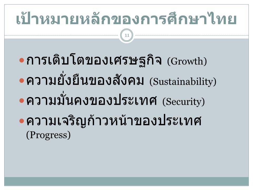 เป้าหมายหลักของการศึกษาไทย  การเติบโตของเศรษฐกิจ (Growth)  ความยั่งยืนของสังคม (Sustainability)  ความมั่นคงของประเทศ (Security)  ความเจริญก้าวหน้า