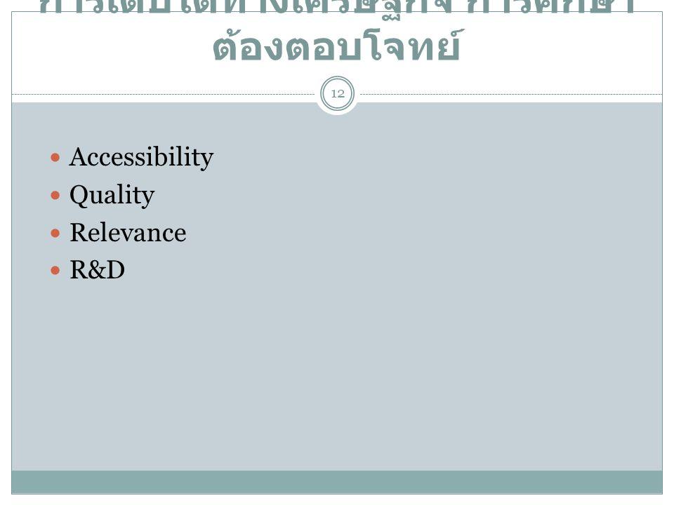 การเติบโตทางเศรษฐกิจ การศึกษา ต้องตอบโจทย์  Accessibility  Quality  Relevance  R&D 12