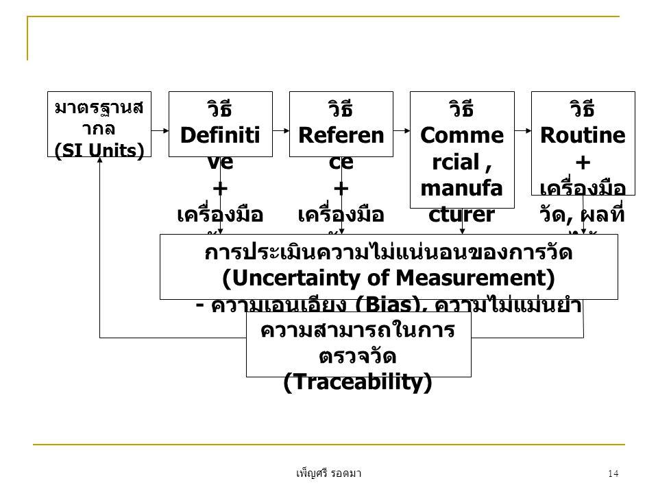 เพ็ญศรี รอดมา 14 มาตรฐานส ากล (SI Units) วิธี Definiti ve + เครื่องมือ วัด วิธี Referen ce + เครื่องมือ วัด วิธี Comme rcial, manufa cturer + เครื่องมือ วัด วิธี Routine + เครื่องมือ วัด, ผลที่ ได้ การประเมินความไม่แน่นอนของการวัด (Uncertainty of Measurement) - ความเอนเอียง (Bias), ความไม่แม่นยำ (Imprecision) ความสามารถในการ ตรวจวัด (Traceability)