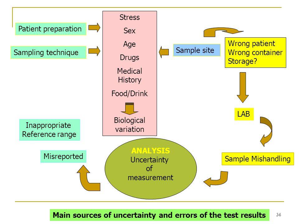 เพ็ญศรี รอดมา 36 Patient preparation Sampling technique Sample site Stress Sex Age Drugs Medical History Food/Drink Biological variation Wrong patient
