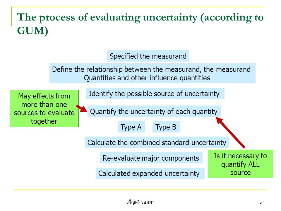 เพ็ญศรี รอดมา 37 The process of evaluating uncertainty (according to GUM) Specified the measurand Define the relationship between the measurand, the m