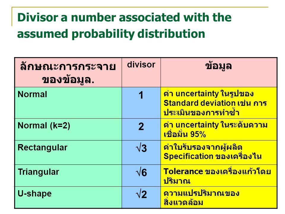 เพ็ญศรี รอดมา 50 Divisor a number associated with the assumed probability distribution ลักษณะการกระจาย ของข้อมูล. divisor ข้อมูล Normal 1 ค่า uncertai