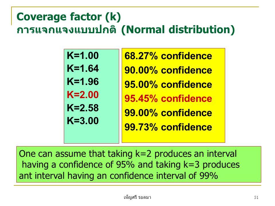 เพ็ญศรี รอดมา 51 Coverage factor (k) การแจกแจงแบบปกติ (Normal distribution) K=1.00 K=1.64 K=1.96 K=2.00 K=2.58 K=3.00 68.27% confidence 90.00% confidence 95.00% confidence 95.45% confidence 99.00% confidence 99.73% confidence One can assume that taking k=2 produces an interval having a confidence of 95% and taking k=3 produces ant interval having an confidence interval of 99%