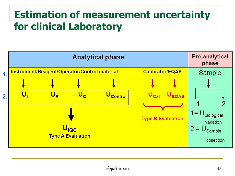 เพ็ญศรี รอดมา 52 Estimation of measurement uncertainty for clinical Laboratory Analytical phase Pre-analytical phase Instrument/Reagent/Operator/Contr