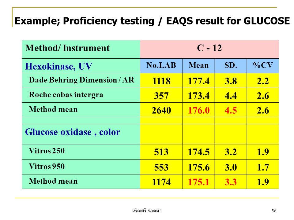 เพ็ญศรี รอดมา 56 Example; Proficiency testing / EAQS result for GLUCOSE Method/ InstrumentC - 12 Hexokinase, UV No.LABMeanSD.%CV Dade Behring Dimension / AR 1118177.43.82.2 Roche cobas intergra 357173.44.42.6 Method mean 2640176.04.52.6 Glucose oxidase, color Vitros 250 513174.53.21.9 Vitros 950 553175.63.01.7 Method mean 1174175.13.31.9