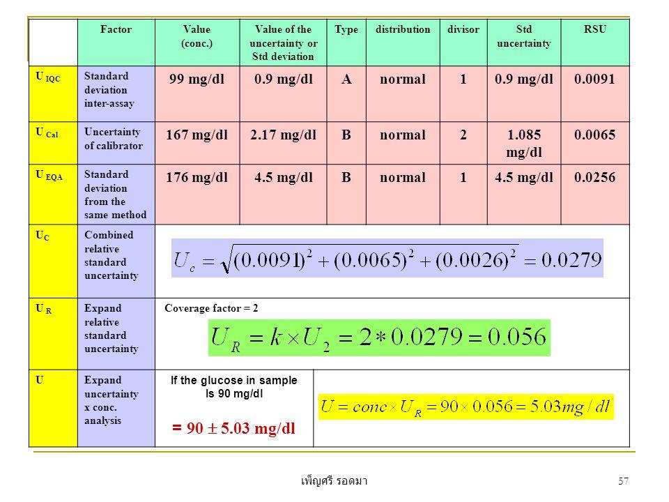 เพ็ญศรี รอดมา 57 FactorValue (conc.) Value of the uncertainty or Std deviation TypedistributiondivisorStd uncertainty RSU U IQC Standard deviation inter-assay 99 mg/dl0.9 mg/dlAnormal10.9 mg/dl0.0091 U Cal Uncertainty of calibrator 167 mg/dl2.17 mg/dlBnormal21.085 mg/dl 0.0065 U EQA Standard deviation from the same method 176 mg/dl4.5 mg/dlBnormal14.5 mg/dl0.0256 UCUC Combined relative standard uncertainty U R Expand relative standard uncertainty Coverage factor = 2 UExpand uncertainty x conc.