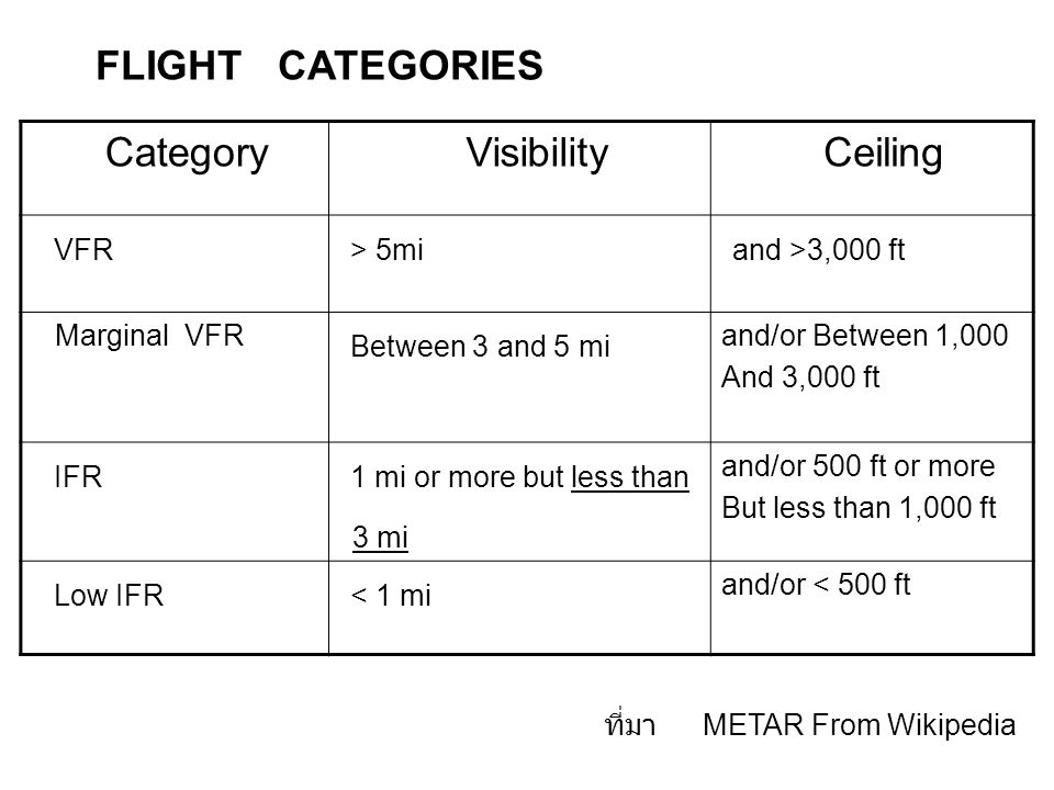 FLIGHT CATEGORIES Category Visibility Ceiling VFR > 5mi and >3,000 ft Marginal VFR Between 3 and 5 mi and/or Between 1,000 And 3,000 ft IFR 1 mi or more but less than 3 mi and/or 500 ft or more But less than 1,000 ft Low IFR < 1 mi and/or < 500 ft ที่มา METAR From Wikipedia