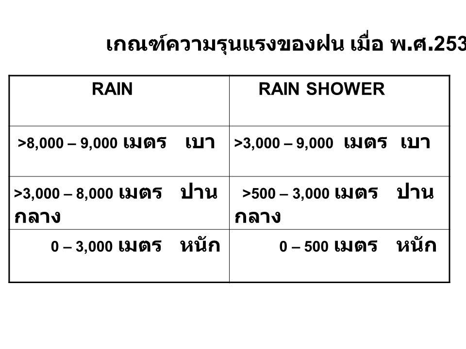 RAIN RAIN SHOWER >8,000 – 9,000 เมตร เบา >3,000 – 9,000 เมตร เบา >3,000 – 8,000 เมตร ปาน กลาง >500 – 3,000 เมตร ปาน กลาง 0 – 3,000 เมตร หนัก 0 – 500 เ