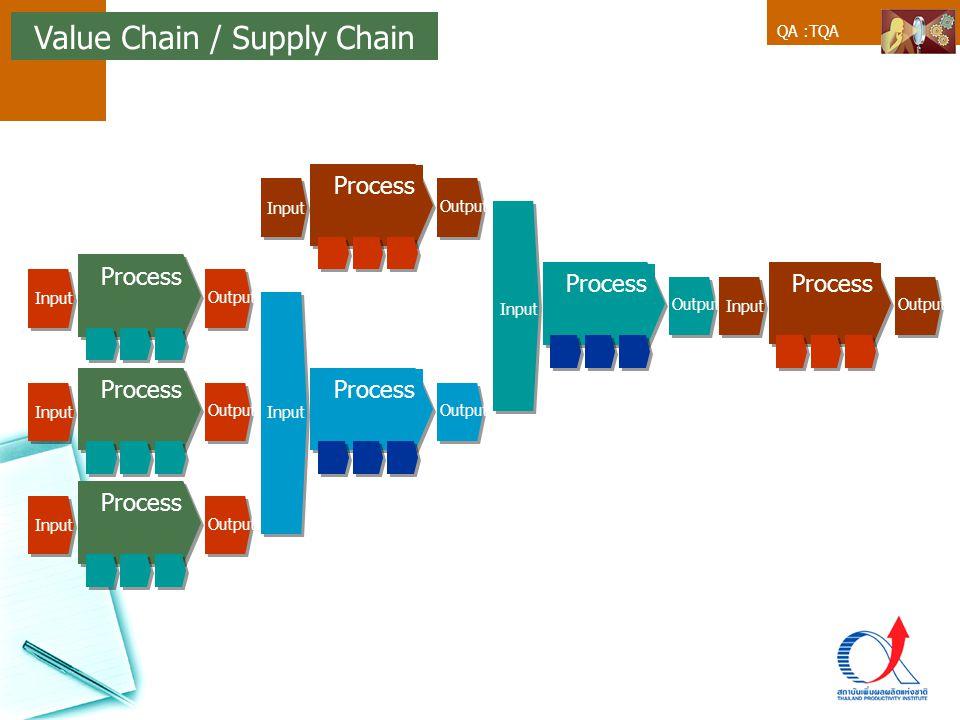 QA :TQA Value Chain / Supply Chain Output Process Input Output Process Input Output Process Input Output Process Input Output Process Input Output Pro