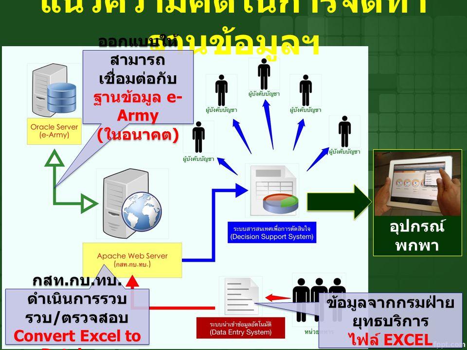 แสดงผล บน อุปกรณ์ พกพา แนวความคิดในการจัดทำ ฐานข้อมูลฯ ข้อมูลจากกรมฝ่าย ยุทธบริการ ไฟล์ EXCEL ข้อมูลจากกรมฝ่าย ยุทธบริการ ไฟล์ EXCEL กสท. กบ. ทบ. ดำเน