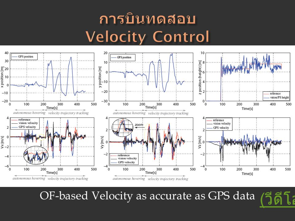 OF-based Velocity as accurate as GPS data ( วีดีโอ )