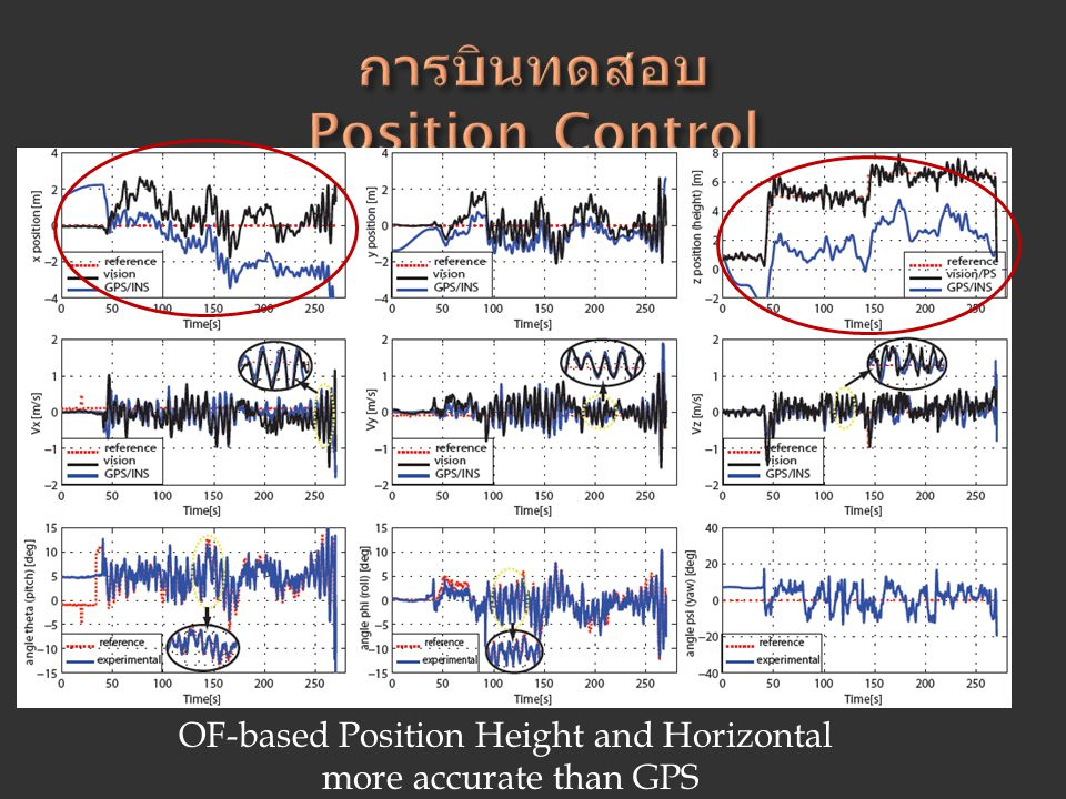 OF-based Position Height and Horizontal more accurate than GPS