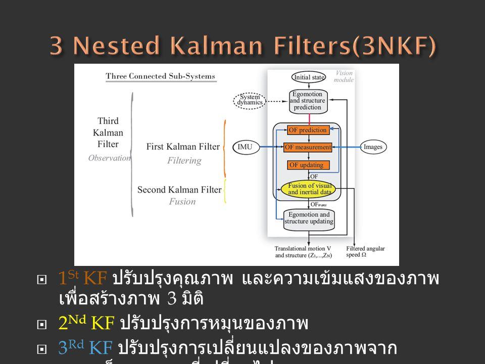  1 St KF ปรับปรุงคุณภาพ และความเข้มแสงของภาพ เพื่อสร้างภาพ 3 มิติ  2 Nd KF ปรับปรุงการหมุนของภาพ  3 Rd KF ปรับปรุงการเปลี่ยนแปลงของภาพจาก ความเร็วข