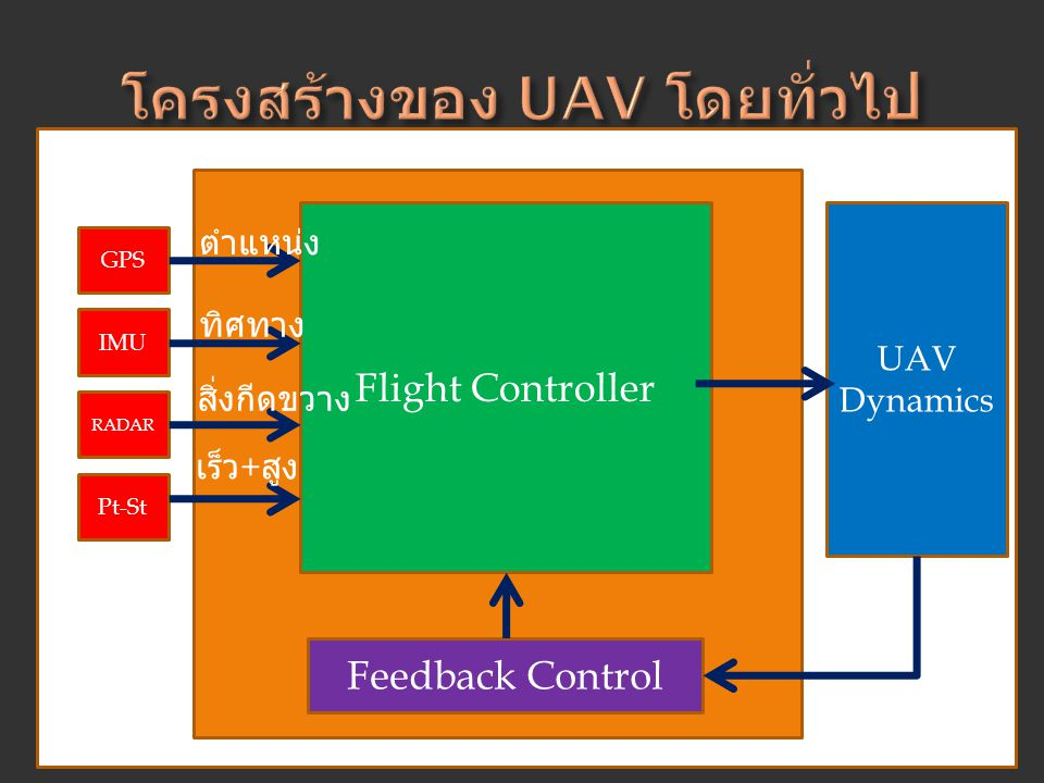 Flight Controller GPS IMU RADAR Pt-St UAV Dynamics Feedback Control ทิศทาง ตำแหน่ง สิ่งกีดขวาง เร็ว + สูง