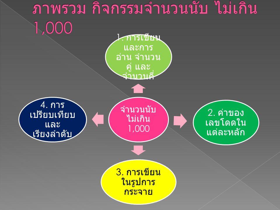 จำนวนนับ ไม่เกิน 1,000 1. การเขียน และการ อ่าน จำนวน คู่ และ จำนวนคี่ 2. ค่าของ เลขโดดใน แต่ละหลัก 3. การเขียน ในรูปการ กระจาย 4. การ เปรียบเทียบ และ
