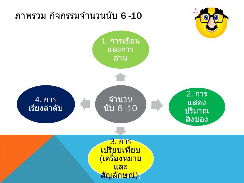 ภาพรวม กิจกรรมจำนวนนับ 6 -10 จำนวน นับ 6 -10 1.การเขียน และการ อ่าน 2.