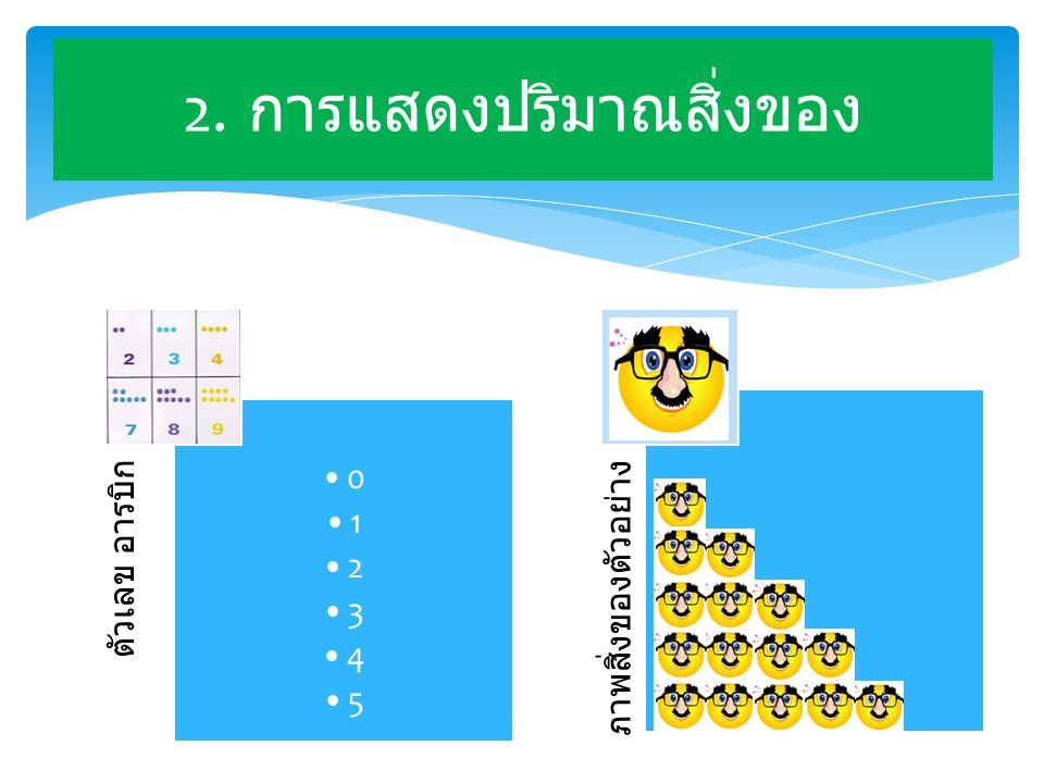 ตัวเลข อารบิก •0•1•2•3•4•5•0•1•2•3•4•5 ภาพสิ่งของตัวอย่าง 2. การแสดงปริมาณสิ่งของ