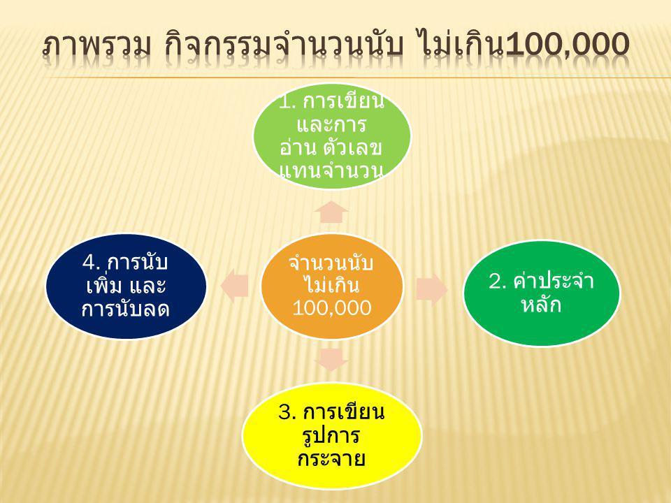 อุปกรณ์ที่ต้องเตรียม 1. แผ่น Card ( เลขไม่เกิน 100,000) สำหรับนักเรียน คนละ 1 ใบ 2.Set ตัวเลข 1-9