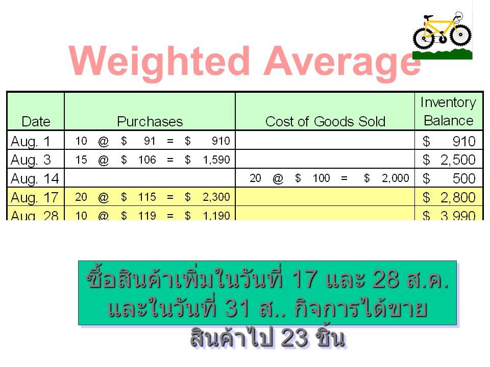 ต้นทุนต่อหน่วยถัวเฉลี่ยนั้นจะมีการ คำนวณแต่ละครั้งที่ทำการขาย Weighted Average ÷