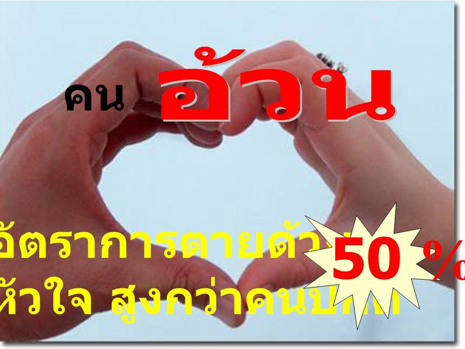 คน มีอัตราการตายด้วย โรคหัวใจ สูงกว่าคนปกติ 50 %