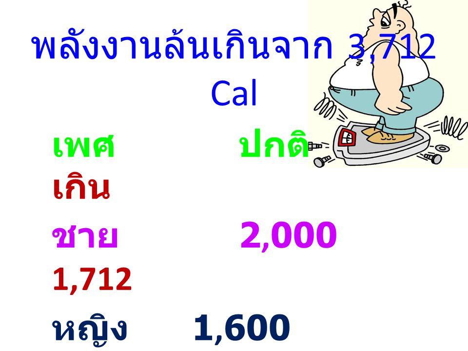 พลังงานล้นเกินจาก 3,712 Cal เพศปกติ เกิน ชาย 2,000 1,712 หญิง 1,600 2,112