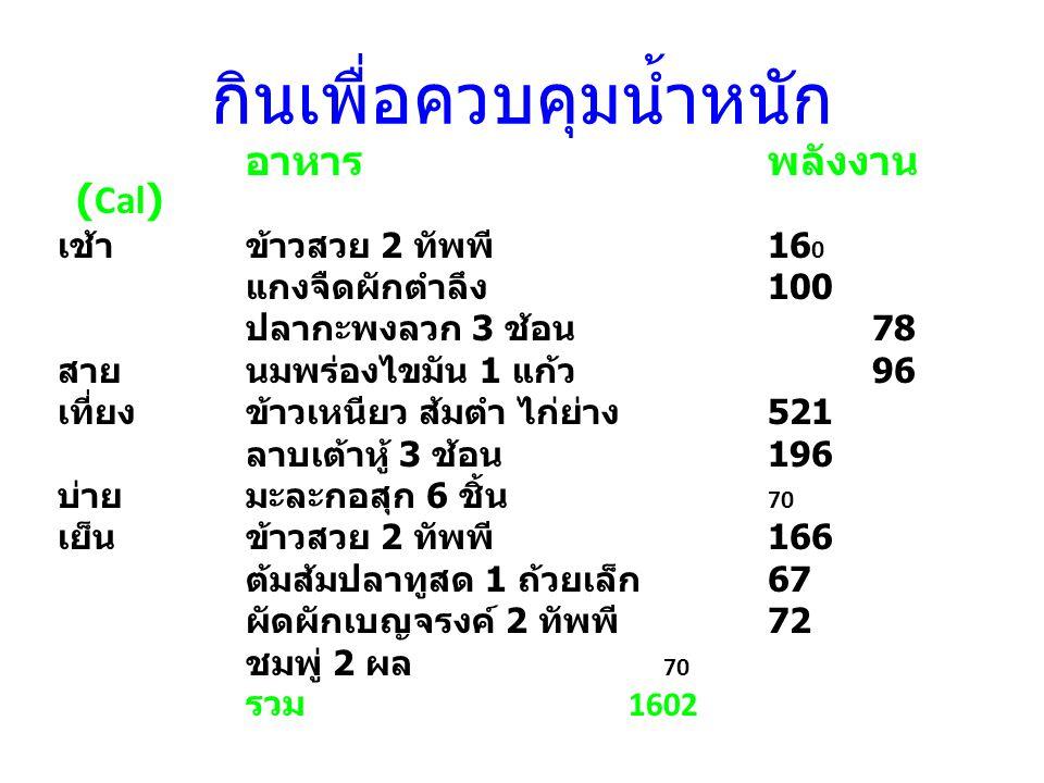 กินเพื่อควบคุมน้ำหนัก อาหาร พลังงาน (Cal) เช้าข้าวสวย 2 ทัพพี 16 0 แกงจืดผักตำลึง 100 ปลากะพงลวก 3 ช้อน 78 สายนมพร่องไขมัน 1 แก้ว 96 เที่ยงข้าวเหนียว ส้มตำ ไก่ย่าง 521 ลาบเต้าหู้ 3 ช้อน 196 บ่ายมะละกอสุก 6 ชิ้น 70 เย็นข้าวสวย 2 ทัพพี 166 ต้มส้มปลาทูสด 1 ถ้วยเล็ก 67 ผัดผักเบญจรงค์ 2 ทัพพี 72 ชมพู่ 2 ผล 70 รวม 1602
