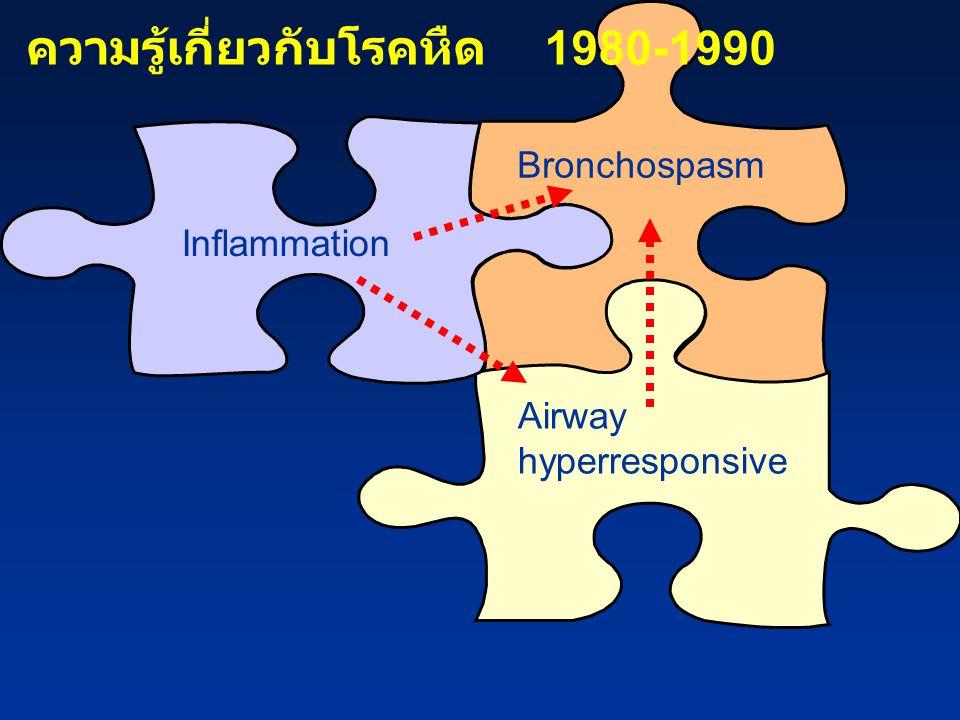Bronchospasm Airway hyperresponsive Inflammation ความรู้เกี่ยวกับโรคหืด 1980-1990