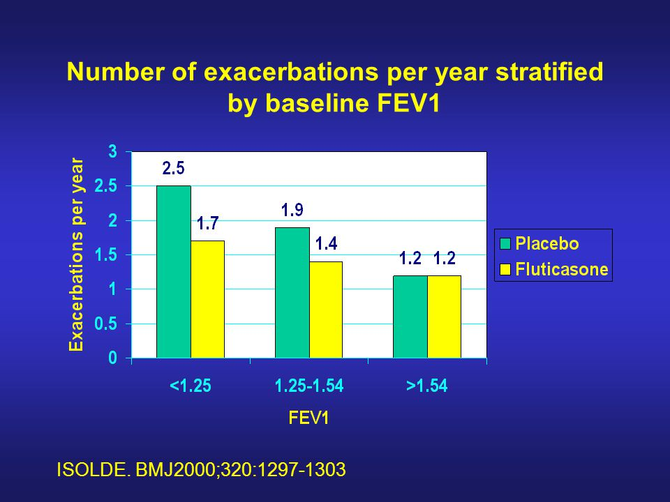 Number of exacerbations per year stratified by baseline FEV1 ISOLDE. BMJ2000;320:1297-1303
