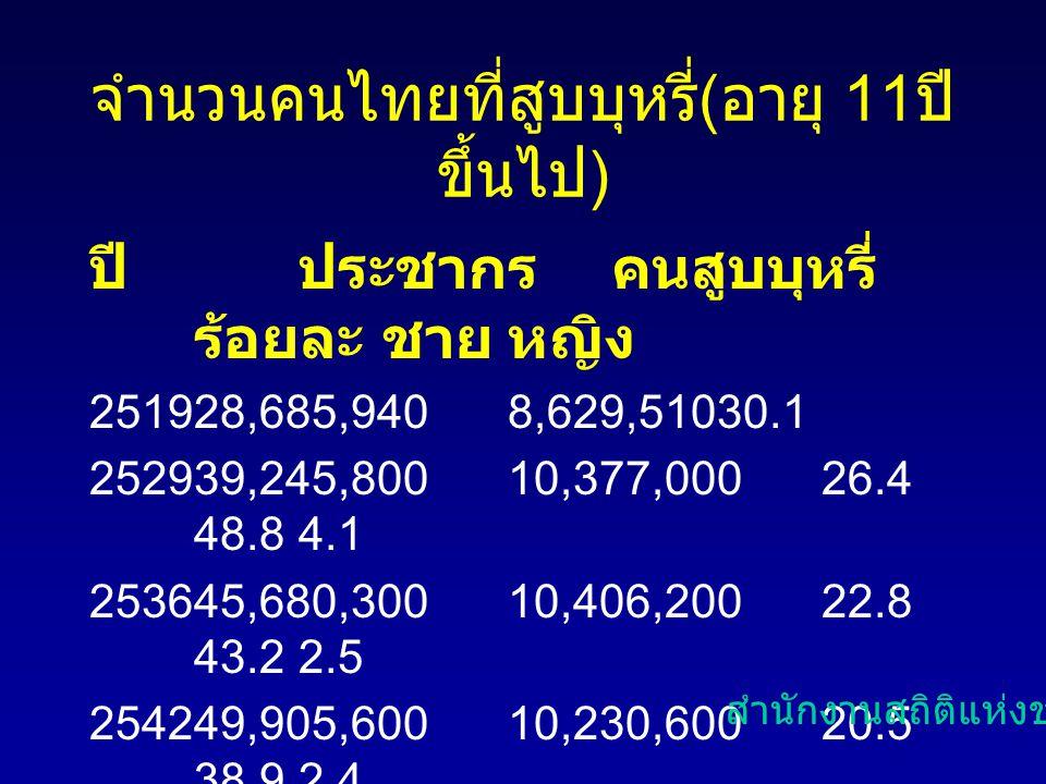 จำนวนคนไทยที่สูบบุหรี่ ( อายุ 11 ปี ขึ้นไป ) ปีประชากรคนสูบบุหรี่ ร้อยละ ชายหญิง 251928,685,9408,629,51030.1 252939,245,80010,377,00026.4 48.84.1 2536
