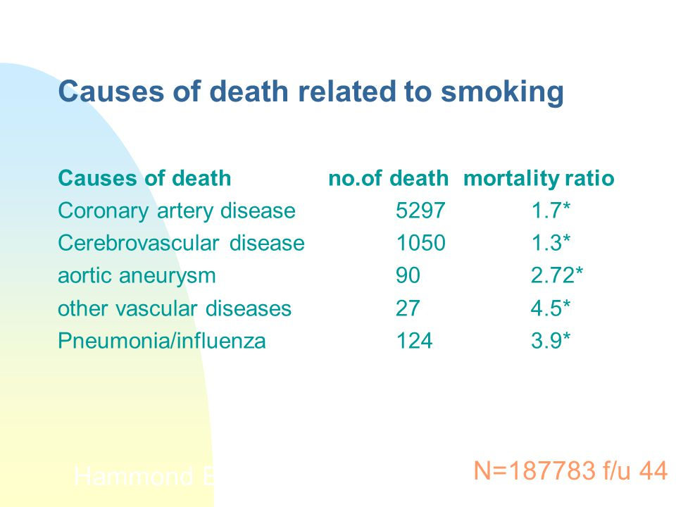 Causes of death related to smoking Causes of deathno.of deathmortality ratio Coronary artery disease52971.7* Cerebrovascular disease10501.3* aortic an