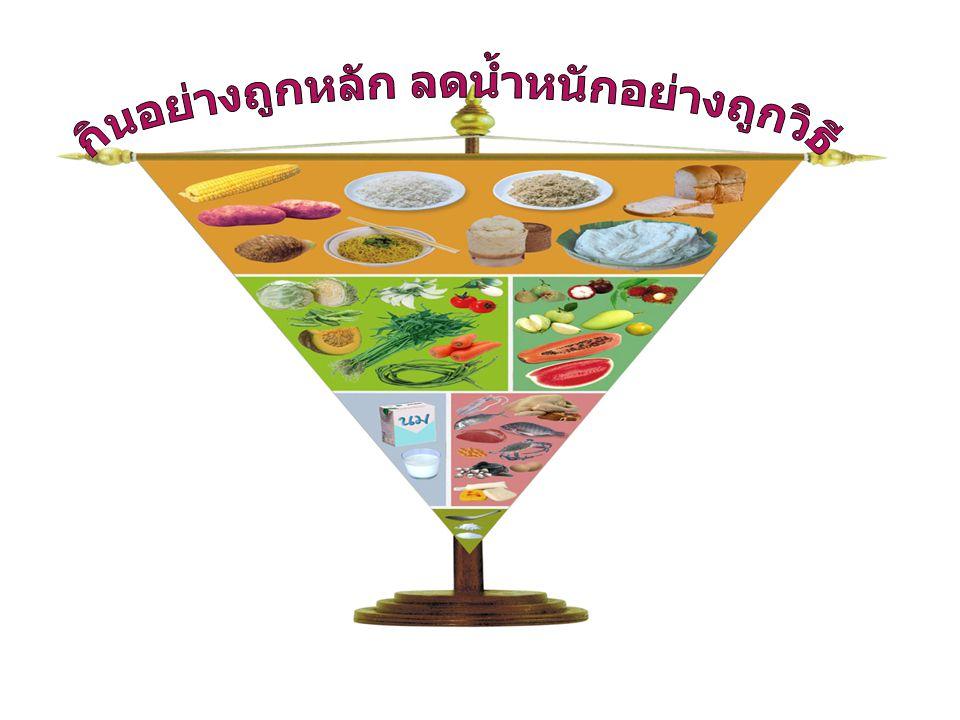 กลุ่ม นม ไขมัน นมสด ๑ แก้ว = โยเกริ์ต ๑ ถ้วย = นมพร่องมันเนย ๑ แก้ว = ปลาเล็กปลาน้อย ๒ ช้อนกับข้าว = ปลาซาร์ดีน ๑ - ๒ ชิ้น ( ๖๕ กรัม ) = ผักใบเขียวเข้ม ๔ ทัพพี ให้พลังงาน ๔๕ แคลอรี่