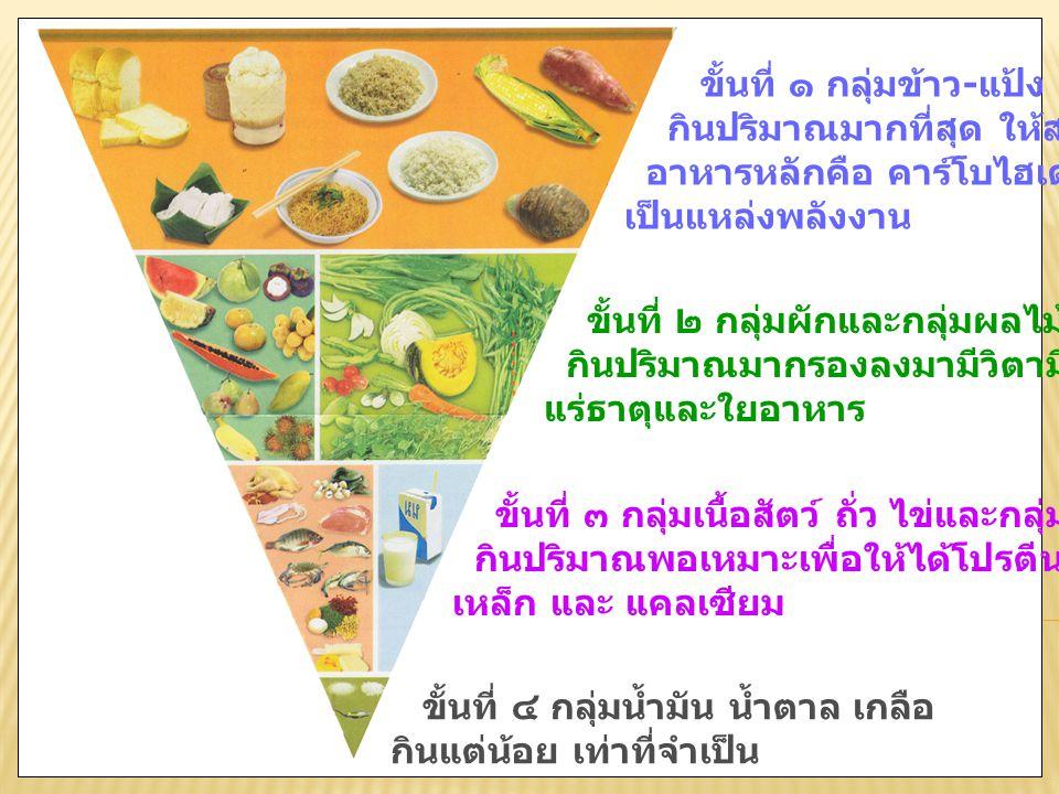 ธงโภชนาการ คือภาพจำลอง สัดส่วนอาหารที่ แนะนำให้คนไทย บริโภคใน 1 วัน
