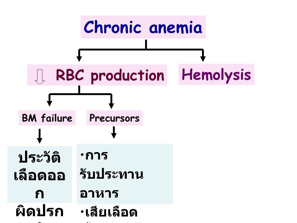 Chronic anemia • • AA • • Myeloph. • • Iron def. • • CRF • • Megaloblastic BM failurePrecursors RBC production Hemolysis ประวัติ เลือดออ ก ผิดปรก ติ •