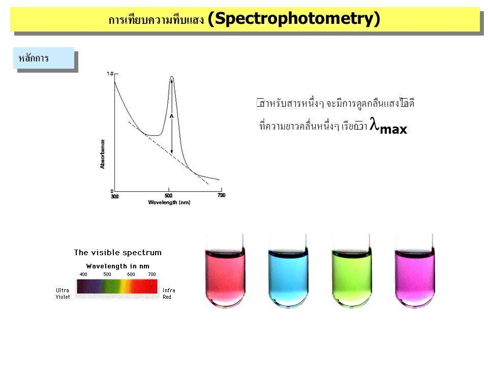 hh IoIo I ความทึบแสง (absorbance หรือ optical density [O.D.]) = log I o /I Absorbance เป็น 0 เมื่อไม่มีการดูดกลืนแสง (I = I o ) Absorbance > 0 เมื่อมีการดูดกลืนแสง (I < I o ) I o = light intensity ก่อนผ่านสารละลาย I = light intensity หลังผ่านสารละลาย การเทียบความทึบแสง (Spectrophotometry) หลักการ