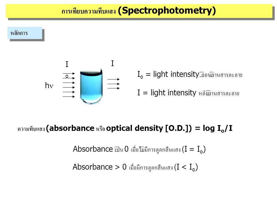 hh IoIo I Lambert-Beer's law 0 2 4 8 mg/ml A  c c = ความเข้มข้นของสารละลาย A  l l = ระยะทางที่แสงผ่านสารละลาย l 1l 1 l 2l 2 การเทียบความทึบแสง (Spectrophotometry) หลักการ