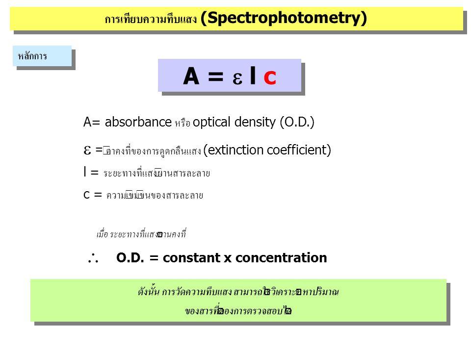 การเทียบความทึบแสง (Spectrophotometry) ตัวอย่าง การหาความเข้มข้นของสาร A โดยวิธีเทียบความทึบแสง • เตรียมสารละลายมาตรฐาน (standard solution) ของสาร A ที่รู้ความเข้มข้น • สารละลาย unknown ที่ต้องการวิเคราะห์ • เครื่องวัดความทึบแสง (spectrophotometer) e.g.